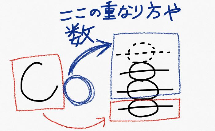 CとかE コードネーム