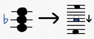 コードの仕組み マイナーコード
