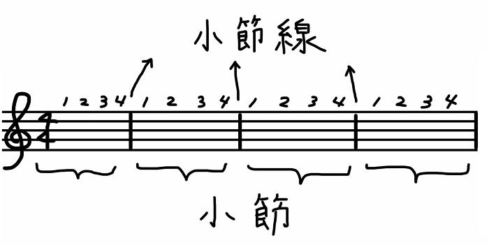 コード楽譜 小節