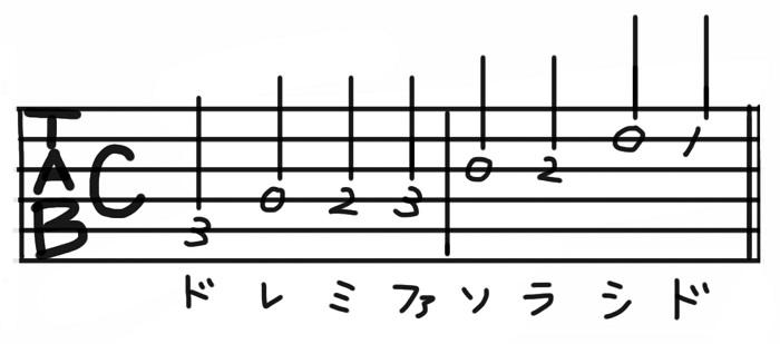 初心者ドレミ タブ譜